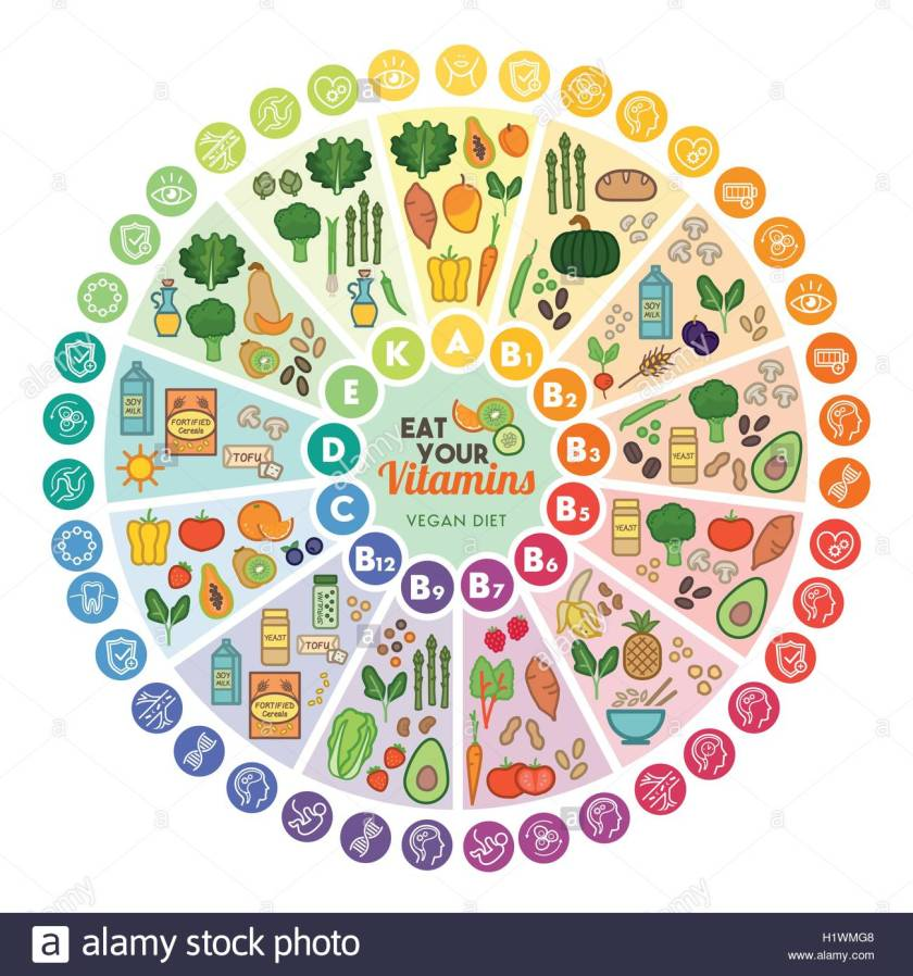 vitamin-vegan-food-sources-and-functions-rainbow-wheel-chart-with-H1WMG8